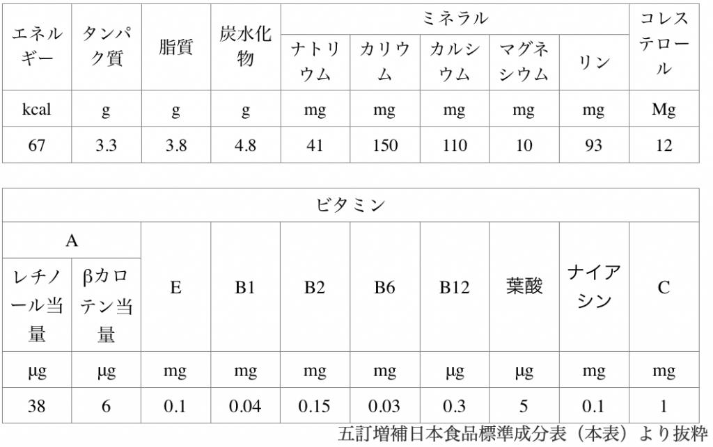 普通牛乳100gの成分表